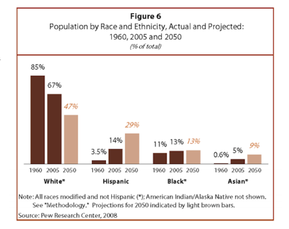 heres-the-final-racial-tally-showing-the-surge-in-asians-and-hispanics-and-a-huge-drop-off-for-white